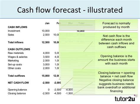sle cash flow forecast cash flow forecast military bralicious co