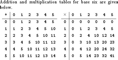 base 4 addition table t104 1a