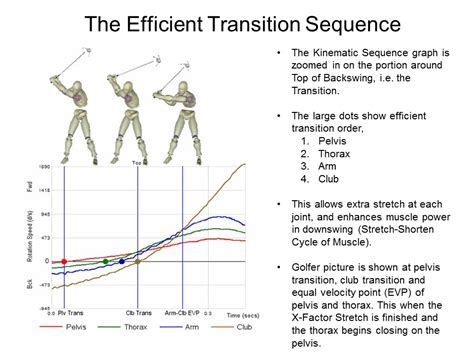 golf swing transition analyzing the golf swing in 6 degrees of freedom with amm