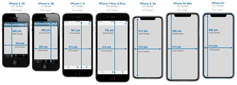 7 iphone screen size iphone development 101 iphone screen sizes and resolutions