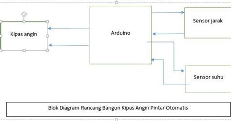 Kipas Angin Otomatis membangun sistem kipas angin pintar otomatis berbasis arduino