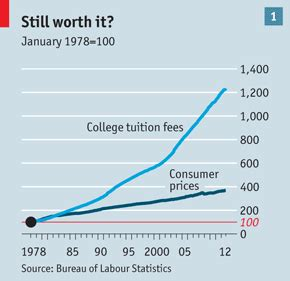 Tuition Free Mba Degree In Usa by Higher Education Not What It Used To Be The Economist
