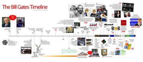 bill gates biography timeline the bill gates timeline tux planet