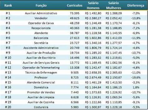 aumento do salrio dos porteiros rj 2016 e 2017 salario de porteiros do estado do rio 2016 piso salarial