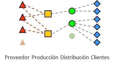 cadenas de suministro y la red de entrega de valor dise 241 o de cadena de suministro dise 241 o de red log 237 stica