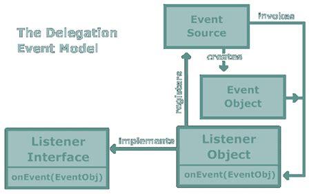 event listener pattern java exle moock gt gt lecture slide