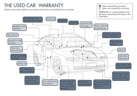 car warranties department  mines industry