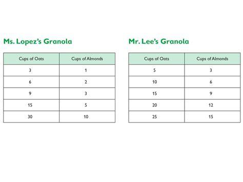 printable ratio games for 6th grade 6th grade math ratio tables worksheets ratio worksheets