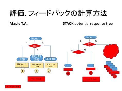 qti format converter 数式自動採点eラーニングコンテンツの問題フォーマット変換ツールの開発 automatic conversion of