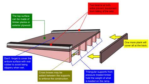 woodguide build wooden ramp