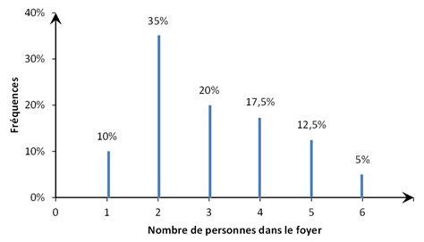 diagramme en baton exercice statistique descriptive univari 233 e exercice exercice