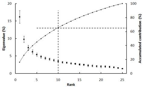 pattern analysis vegetation remote sensing free full text investigation on the