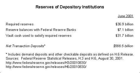 Credit Deposit Ratio Formula Education What Effect Does A Change In The Reserve
