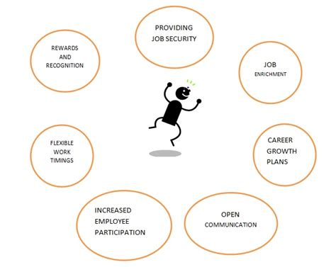 Explain Quality What Is Quality Of Working Human Resource Management