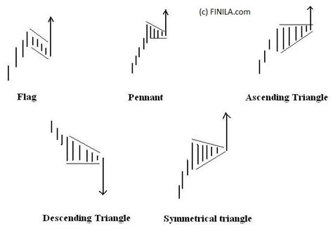 pennant pattern trading triangle flag pennant best trading tools and