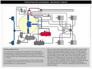 Air Brake System Check Air Brake Secondary Circuit