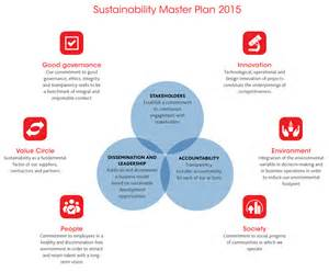Sustainable Development Plan Template by Sustainability Master Plan Smp 2015