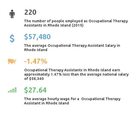 therapy in rhode island occupational therapy assistant schools rhode island partnership for healthcare