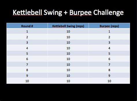 21 day kettlebell swing challenge 1000 images about kettlebell fitness on pinterest