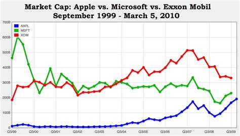 apple market cap apple stock aapl stock quote apple inc stock price
