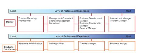 degrees to careers degrees to careers the