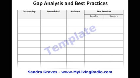 Gap Analysis And Best Practices Video Tutorial By Sandra Graves Youtube Best Practice Report Template