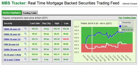 current mortgage rate trends 4 28 11 raleigh home loans