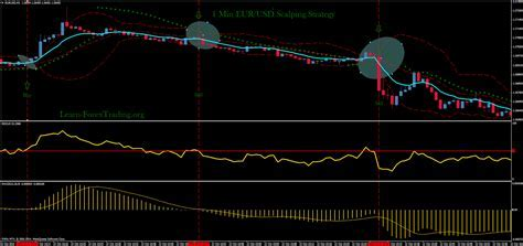 1 Min EUR/USD Scalping Strategy   Learn Forex Trading