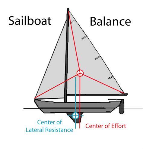 Boat Balancing The olympic sailing tickets may 2012
