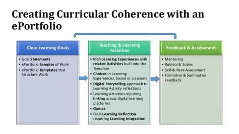Coherent Learning Design For E Portfolio Framed Authentic Learning Ex Learning Portfolio Template