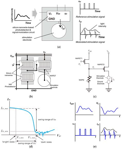 silicon nanowires integrated with cmos circuits for biosensing application silicon nanowires integrated with cmos circuits for biosensing application 28 images