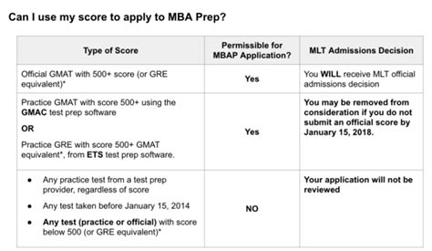 Mba Degree Requirements In South Africa by Mba Prep Program