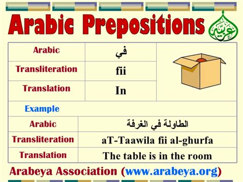 Home Design For Beginners arabic prepositions