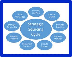 commodity strategy template sourcing and procurement venturemates continuous improvement