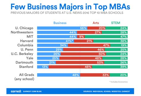Stem Mba In Usa by Study Mba Programs Of Non Biz Types