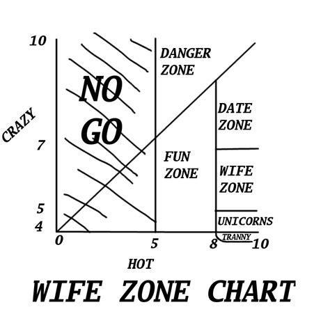 dating chart hot crazy ceci n est pas un site de rencontre dating chart hot crazy