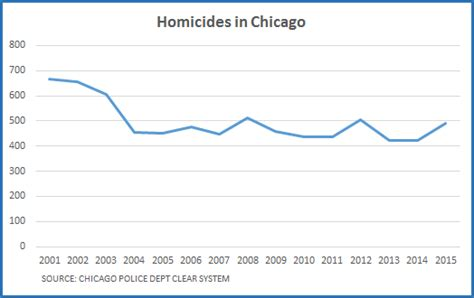 chicago murder rate 2012 dueling claims on crime trend factcheck org