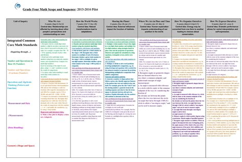 scope and sequence template pyp page 4 humans
