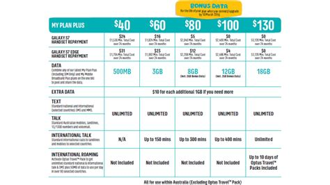optus mobile phone plans prepaid mobile phone plans optus autos post