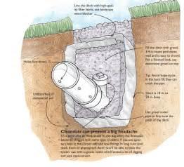 How To Soak Up Water In Basement - fixing a wet basement greenbuildingadvisor com