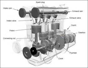 Exhaust System Design For A Four Cylinder Engine The Basics Of 4 Stroke Combustion Engines Xorl