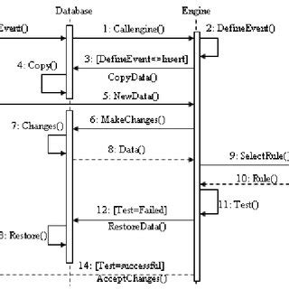 Business Sequence Diagram