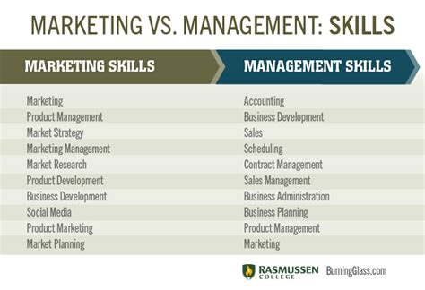 List Of Manager by Time Management Strategies Is A Form Of Mentoring Leadership And Development At The