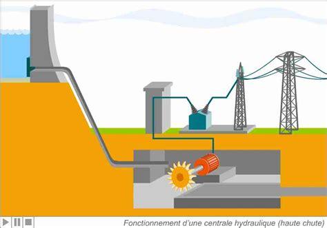 diagramme de fonctionnement d une centrale hydroélectrique animations applications logiciels simulations de