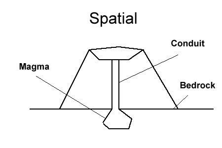 spatial pattern types spatial organization ereading worksheets