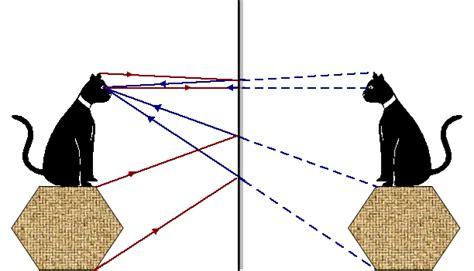 imagenes virtuales y reales optica 211 ptica geom 233 trica f 237 sica cu 225 ntica