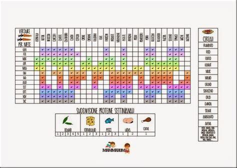 programma alimentare settimanale mammarum come organizzare il 249 settimanale