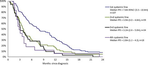 disease pattern in french treatment patterns and survival in an exhaustive french