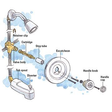 diagram of bathtub faucet tub and shower cartridge faucet repair and installation