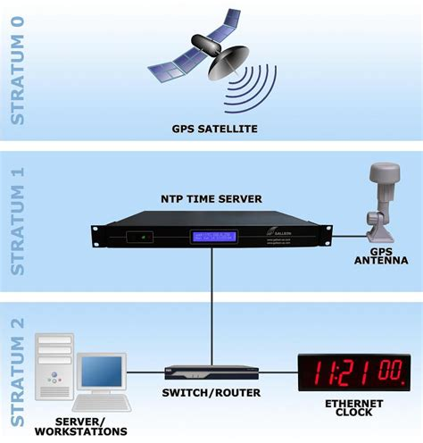 gps time server galleon systems